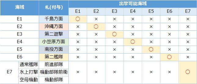 梅雨イベ特効艦 【20梅雨・夏イベント】京艦同会員の編成例【E