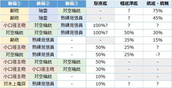 艦これ攻略wiki 【艦これ】2